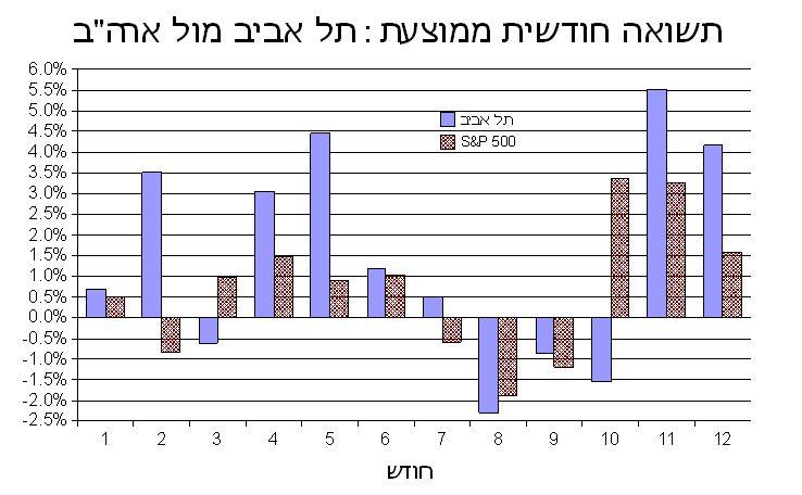 השוואה ישראל- ארה