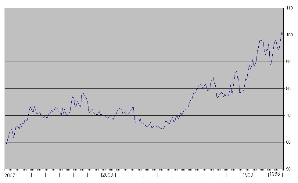דולר מול מדד 1988-2007